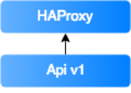 Introduction of HAProxy made a process very smooth