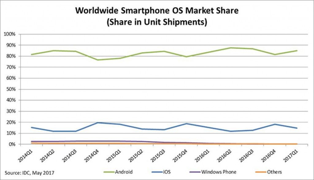 Nearly 99,7% of all the smartphones worldwide operates on Android or iOS