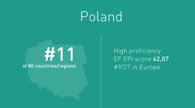 Poland placed 11th in the EF EPI ranking