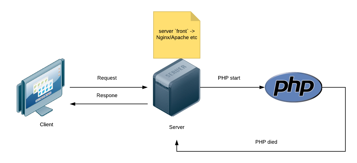 This is how a standard pipeline of PHP request works