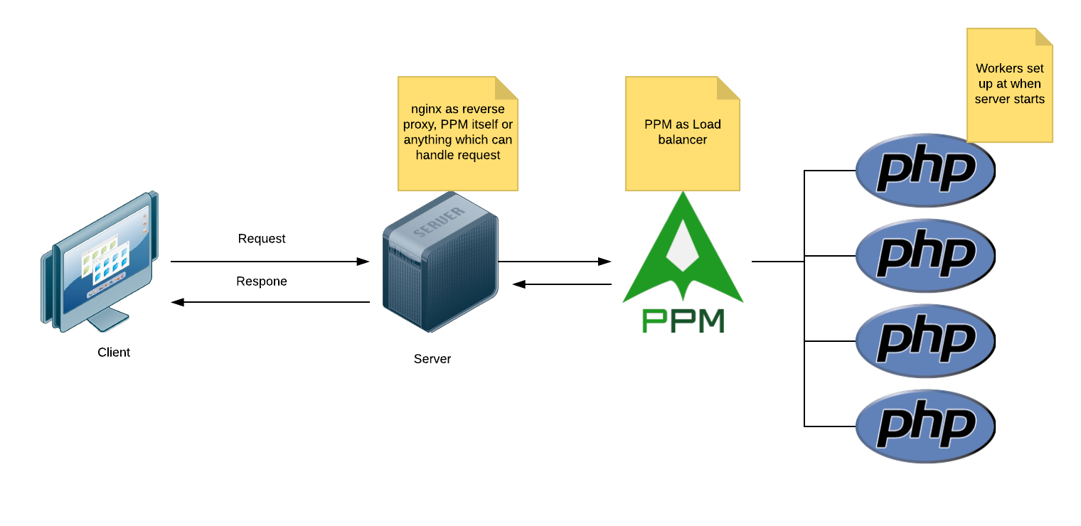 An example of how PHP Process Manager helps handling requests