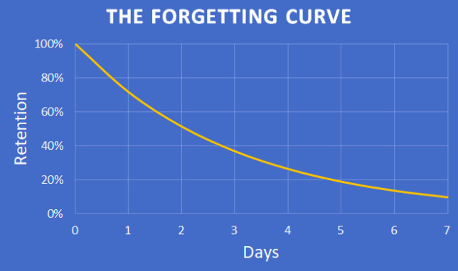 According to research, people can forget up to 90% of the information during a week